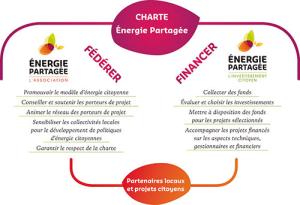 Charte Énergie Partagée